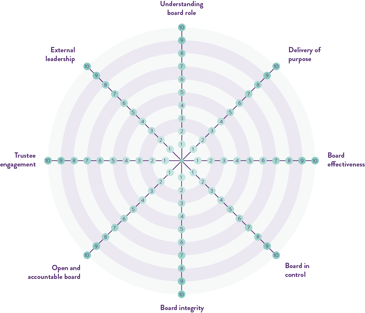 The Governance Wheel scores on understanding board role, delivery of purpose, board effectiveness, board in control, board integrity, open and accountable board, trustee engagement and external leadership.