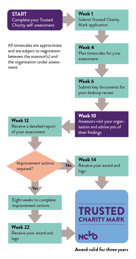 Trusted Charity Mark assessment process. All timescales are approximate and subject to negotiation between the assessor(s) and the organisation under assessment. START: Complete your Trusted Charity self-assessment. WEEK 1: Submit Trusted Charity Mark application. WEEK 4: Plan timescales for your assessment. WEEK 6: Submit key documents for your desktop review. WEEK 10: Assesors visit your organisation and advise you of their findings. WEEK 12: Receive a detailed report of your assessment. If no improvment actions are required you will receive your award and logo around week 14. If improvement actions are required you will have eight weeks to implement them in order receive your award around week 22. Your award is valid for three years.